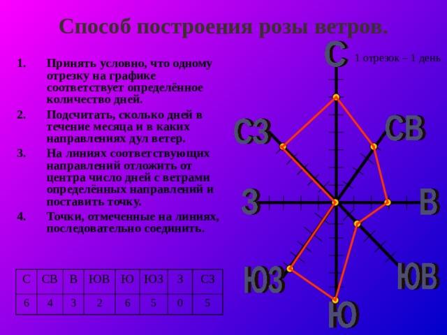 Способ построения розы ветров. 1 отрезок – 1 день Принять условно, что одному отрезку на графике соответствует определённое количество дней. Подсчитать, сколько дней в течение месяца и в каких направлениях дул ветер. На линиях соответствующих направлений отложить от центра число дней с ветрами определённых направлений и поставить точку. Точки, отмеченные на линиях, последовательно соединить.  С СВ 6 В 4 ЮВ 3 Ю 2 6 ЮЗ З 5 СЗ 0 5