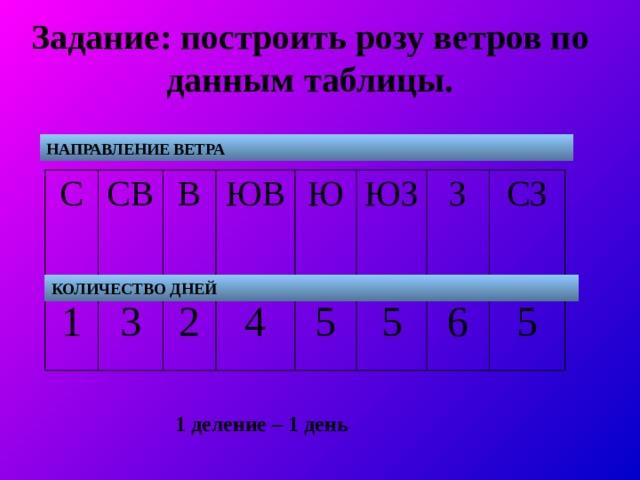 Задание: построить розу ветров по данным таблицы. НАПРАВЛЕНИЕ ВЕТРА С СВ 1 3 В ЮВ 2 4 Ю ЮЗ 5 5 З 6 СЗ 5 КОЛИЧЕСТВО ДНЕЙ 1 деление – 1 день