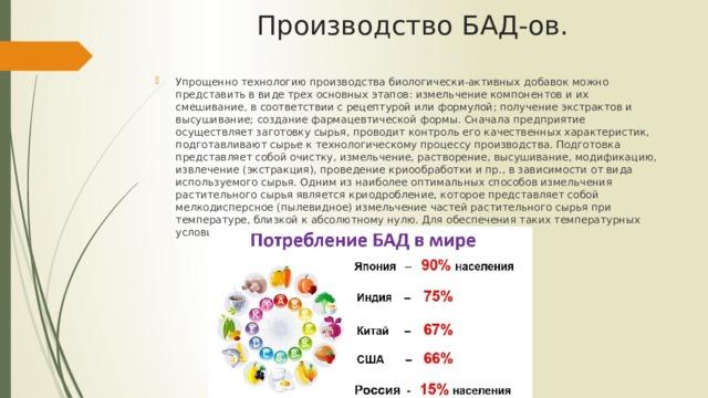 Производство БАД-ов.