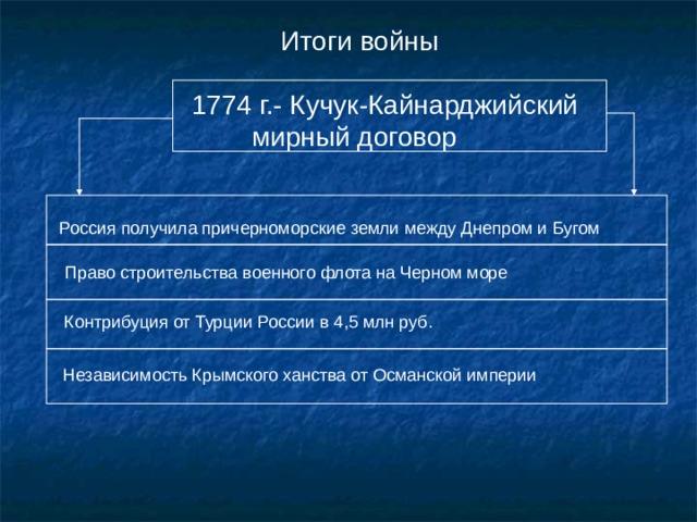 Итоги войны 1774 г.- Кучук-Кайнарджийский  мирный договор Россия получила причерноморские земли между Днепром и Бугом Право строительства военного флота на Черном море Контрибуция от Турции России в 4,5 млн руб. Независимость Крымского ханства от Османской империи