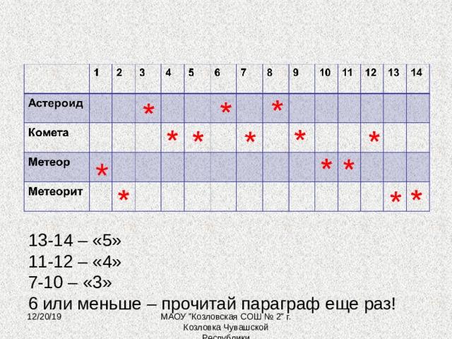 * 13-14 – «5» 11-12 – «4» 7-10 – «3» 6 или меньше – прочитай параграф еще раз! 12/20/19 МАОУ