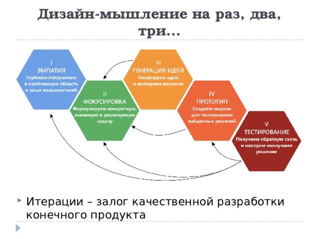 Дизайн-мышление на раз, два, три...