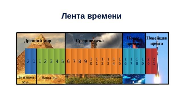 2 1 1 2 3 4 5 6 7 8 9 10 11 12 13 14 15 16 17 18 19 20 21 Лента времени Новейшее время Новое время Средние века Древний мир До нашей эры Наша эра