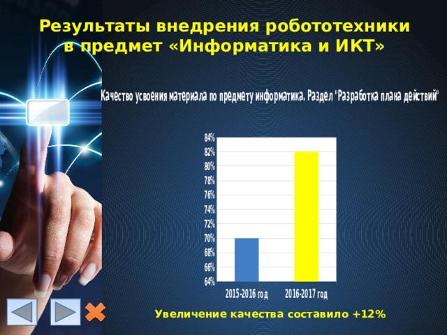 Результаты внедрения робототехники в предмет «Информатика и ИКТ» Увеличение качества составило +12%