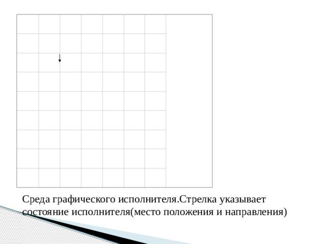 Среда графического исполнителя.Стрелка указывает состояние исполнителя(место положения и направления)