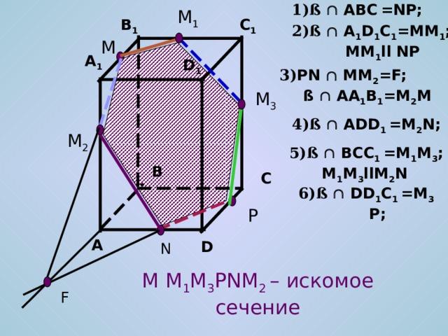 1)ß   ABC  =NP; M 1 C 1 B 1 2)ß   A 1 D 1 C 1 =MM 1 ; MM 1 ll NP M A 1 D 1 3) PN   MM 2 =F; ß  AA 1 B 1 =M 2 M M 3 4)ß   ADD 1 =M 2 N; M 2 5)ß   BCC 1 =M 1 M 3 ;  M 1 M 3 llM 2 N B C 6)ß   DD 1 C 1 =M 3 P; P A D N M M 1 M 3 PNM 2 – искомое сечение F