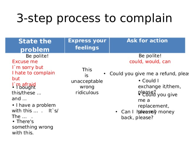 3-step process to complain State the problem Express your feelings Ask for action Be polite! could, would, can Be polite! Excuse me I`m sorry but I hate to complain but I`m afraid This is unacceptable wrong ridiculous Could you give me a refund, please? • Could I exchange it/them, please? • I bought this/these ... and ... • Could you give me a replacement, please? • I have a problem with this … . It`s/ The … . Can I have my money back, please? • There's something wrong with this.