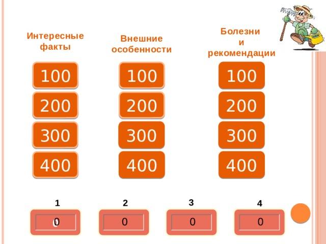 Болезни и рекомендации Интересные факты Внешние особенности 100 100 100 200 200 200 300 300 300 400 400 400 3 3 2 1 4 0