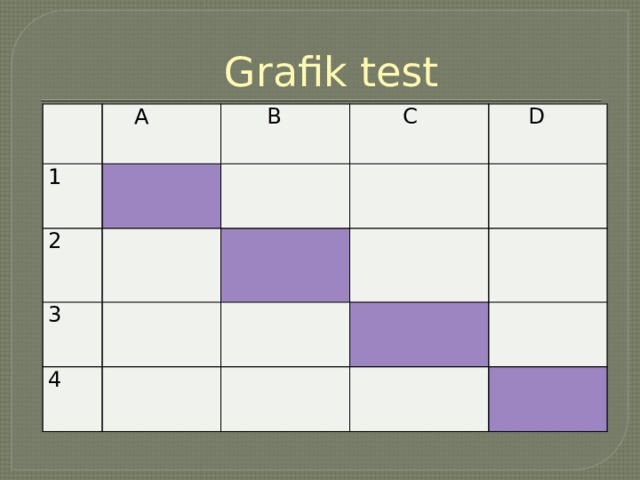 Grafik test   A 1  B 2  C 3  D 4