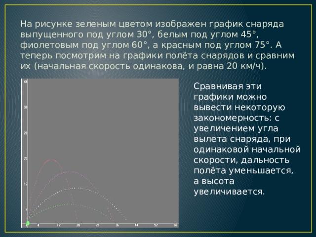 На рисунке зеленым цветом изображен график снаряда выпущенного под углом 30°, белым под углом 45°, фиолетовым под углом 60°, а красным под углом 75°. А теперь посмотрим на графики полёта снарядов и сравним их (начальная скорость одинакова, и равна 20 км/ч). Сравнивая эти графики можно вывести некоторую закономерность: с увеличением угла вылета снаряда, при одинаковой начальной скорости, дальность полёта уменьшается, а высота увеличивается.
