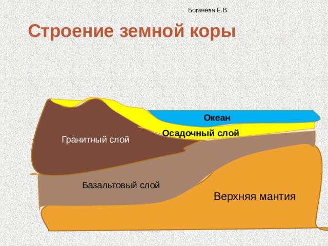 Богачева Е.В. Строение земной коры Океан Осадочный слой Гранитный слой Базальтовый слой Верхняя мантия