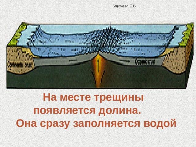 Богачева Е.В. На месте трещины появляется долина.  Она сразу заполняется водой
