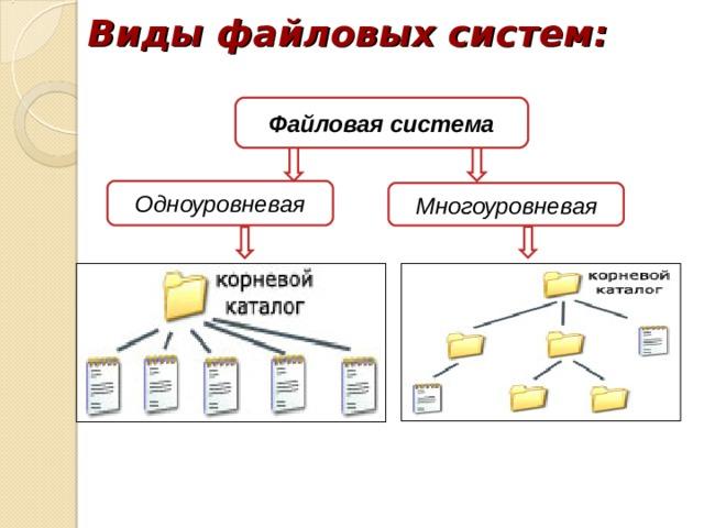 Виды файловых систем: Файловая система Одноуровневая Многоуровневая