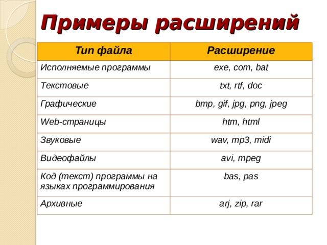 Примеры расширений Тип файла Исполняемые программы Расширение exe, com, bat Текстовые txt, rtf, doc Графические bmp , gif , jpg , png , jpeg Web-страницы Звуковые htm, html wav, mp3, midi Видеофайлы avi, mpeg Код (текст) программы на языках программирования bas, pas Архивные arj , zip, rar