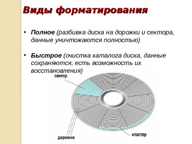 Виды форматирования