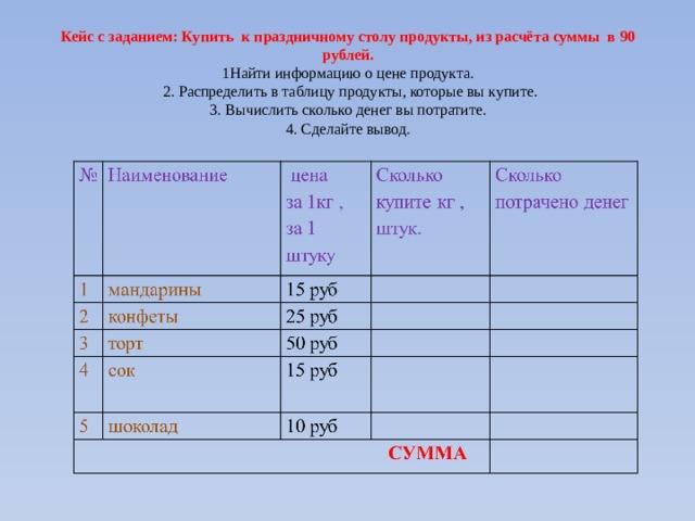 Кейс с заданием: Купить к праздничному столу продукты, из расчёта суммы в 90 рублей.  1Найти информацию о цене продукта.   2. Распределить в таблицу продукты, которые вы купите.  3. Вычислить сколько денег вы потратите.  4. Сделайте вывод.