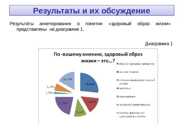 Результаты и их обсуждение Результаты анкетирования о понятии « здоровый образ жизни » представлены на диаграмме 1.