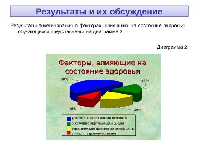 Результаты и их обсуждение Результаты анкетирования о факторах, влияющих на состояние здоровья обучающихся представлены на диаграмме 2.