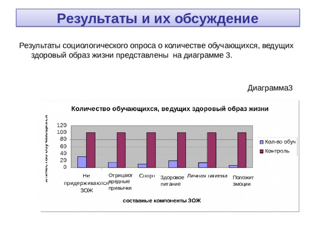 Результаты и их обсуждение Результаты социологического опроса о количестве обучающихся, ведущих здоровый образ жизни представлены на диаграмме 3. Отрицают вредные привычки Здоровое питание Положит эмоции