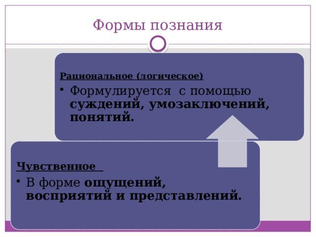 Формы познания Рациональное (логическое) Формулируется с помощью суждений, умозаключений, понятий. Формулируется с помощью суждений, умозаключений, понятий. Чувственное