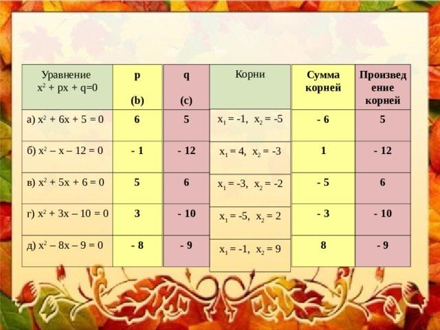 q  (c) Сумма корней  Корни Уравнение х 2 + рх + q=0 p  ( b) Произведение корней -  6  х 1 = -1, х 2 = -5 5  5   а) х 2 + 6х + 5 = 0 6  -  12  -  12  1   б) х 2 – х – 12 = 0 х 1 = 4, х 2 = -3 -  1   в) х 2 + 5х + 6 = 0 6  х 1 = -3, х 2 = -2 6  5  -  5  -  10   г) х 2 + 3х – 10 = 0 х 1 = -5, х 2 = 2 -  10  -  3  3  -  9  8  х 1 = -1, х 2 = 9 -  8   д) х 2 – 8х – 9 = 0 -  9