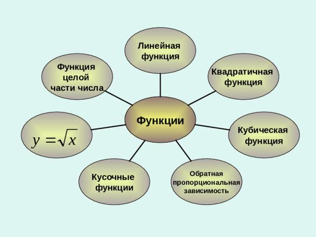 Линейная функция Квадратичная функция Функция целой части числа Функции Кубическая функция  Обратная пропорциональная зависимость Кусочные функции