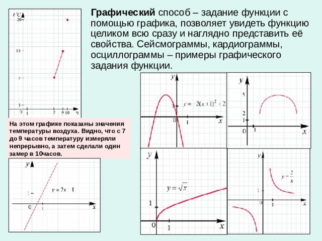 Графический способ – задание функции с помощью графика, позволяет увидеть функцию целиком всю сразу и наглядно представить её свойства. Сейсмограммы, кардиограммы, осциллограммы – примеры графического задания функции. На этом графике показаны значения температуры воздуха. Видно, что с 7 до 9 часов температуру измеряли непрерывно, а затем сделали один замер в 10часов.