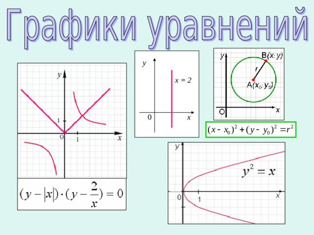 у х = 2 х 0