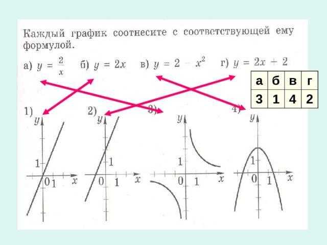 а б 3 1 в г 4 2