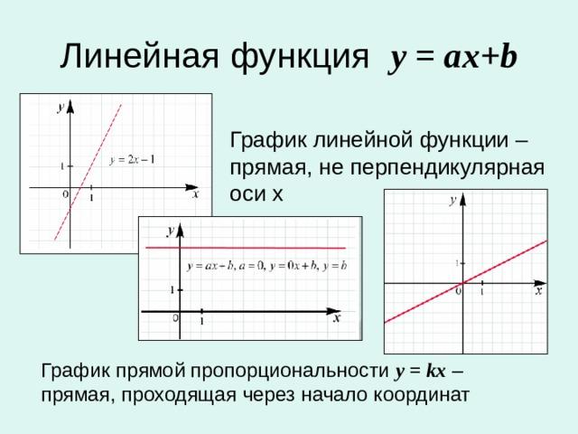 Линейная функция у = а x+b  График линейной функции – прямая, не перпендикулярная оси х  График прямой пропорциональности у = kx – прямая, проходящая через начало координат