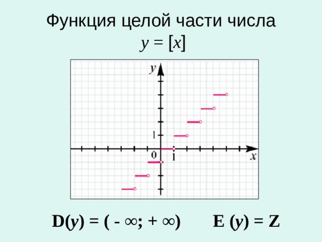 Функция целой части числа   у  = [ x ] D ( у ) = ( - ∞; + ∞)  E ( у ) = Z