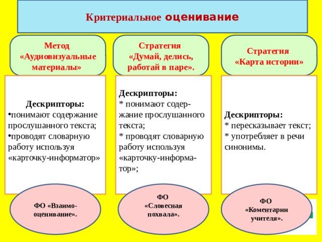 Критериальное оценивание Стратегия Стратегия «Думай, делись, работай в паре». «Карта истории» Метод «Аудиовизуальные материалы»  Дескрипторы: Дескрипторы: Дескрипторы: * пересказывает текст; * понимают содер-жание прослушанного текста; понимают содержание прослушанного текста; проводят словарную работу используя «карточку-информатор» * проводят словарную работу используя «карточку-информа-тор»; * употребляет в речи синонимы. ФО «Взаимо-оценивание». ФО ФО «Словесная похвала». «Коментарии учителя».