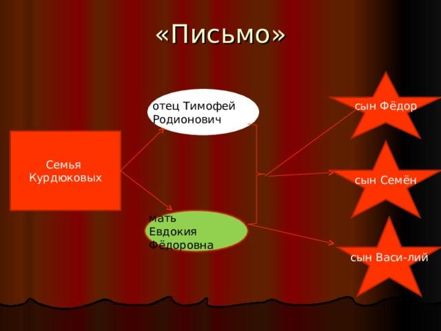 отец Тимофей Родионович мать Евдокия Фёдоровна «Письмо» сын Фёдор Семья Курдюковых сын Семён сын Васи-лий