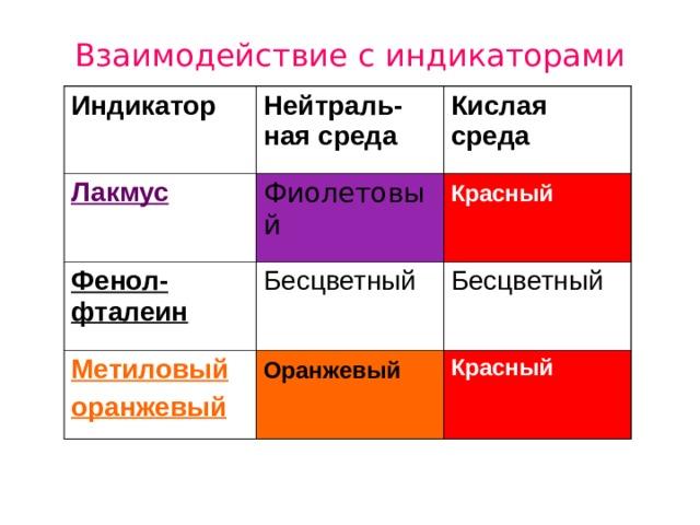 Взаимодействие с индикаторами Индикатор  Нейтраль-ная среда Лакмус  Кислая среда Фиолетовый  Фенол-фталеин Красный  Бесцветный  Метиловый оранжевый Бесцветный  Оранжевый  Красный