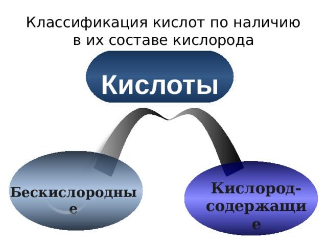 Классификация кислот по наличию в их составе кислорода Кислоты Кислород- содержащие Бескислородные