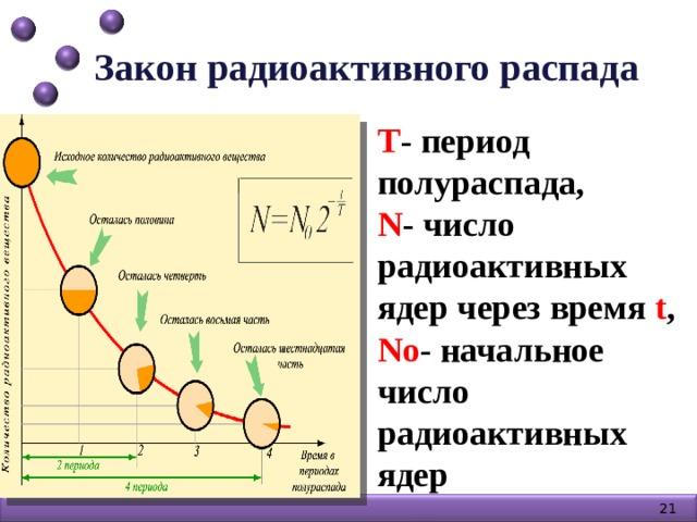 Закон радиоактивного распада Т - период полураспада, N - число радиоактивных ядер через время t , Nо - начальное число радиоактивных ядер