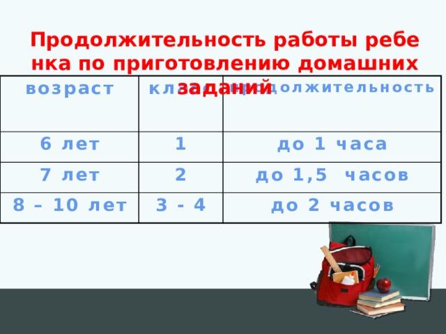 Продолжительность работы ребенка по приготовлению домашних заданий возраст класс 6 лет продолжительность 1 7 лет 2 до 1 часа 8 – 10 лет до 1,5 часов 3 - 4 до 2 часов