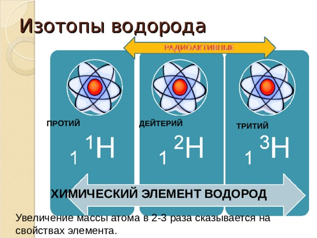 Изотопы водорода ПРОТИЙ ДЕЙТЕРИЙ ТРИТИЙ ХИМИЧЕСКИЙ ЭЛЕМЕНТ ВОДОРОД Увеличение массы атома в 2-3 раза сказывается на свойствах элемента.
