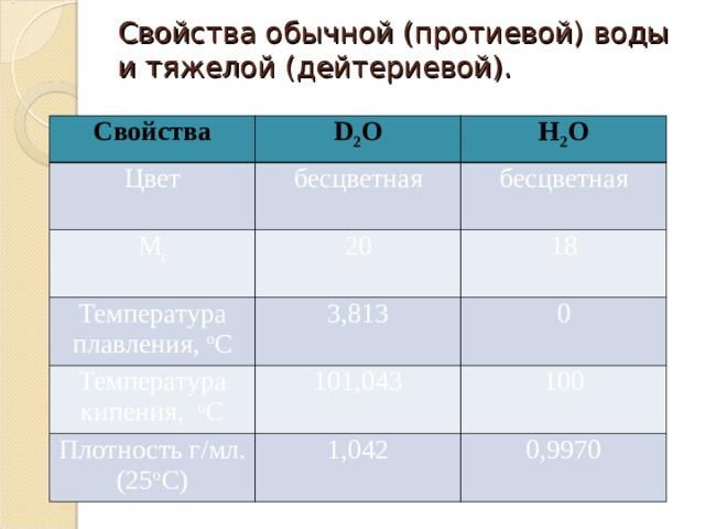 Свойства обычной (протиевой) воды и тяжелой (дейтериевой).   Свойства D 2 O Цвет H 2 O бесцветная М r 20 бесцветная Температура плавления, о С Температура кипения, о С 18 3,813 101,043 0 Плотность г/мл. (25 о С) 100 1,042 0,9970