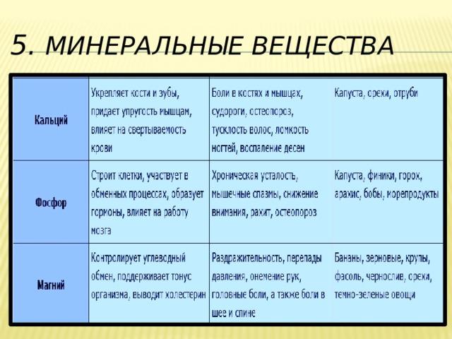 5.  Минеральные вещества