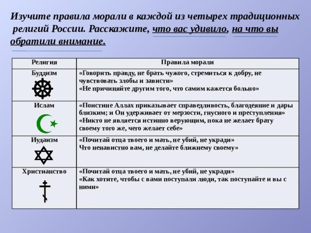 Изучите правила морали в каждой из четырех традиционных  религий России. Расскажите, что вас удивило , на что вы обратили внимание. Религия Правила морали Буддизм  «Говорить правду, не брать чужого, стремиться к добру, не чувствовать злобы и зависти» Ислам «Не причиняйте другим того, что самим кажется больно» Иудаизм «Поистине Аллах приказывает справедливость, благодеяние и дары близким; и Он удерживает от мерзости, гнусного и преступления» «Никто не является истинно верующим, пока не желает брату своему того же, чего желает себе» «Почитай отца твоего и мать, не убий, не укради» Христианство Что ненавистно вам, не делайте ближнему своему» «Почитай отца твоего и мать, не убий, не укради» «Как хотите, чтобы с вами поступали люди, так поступайте и вы с ними»
