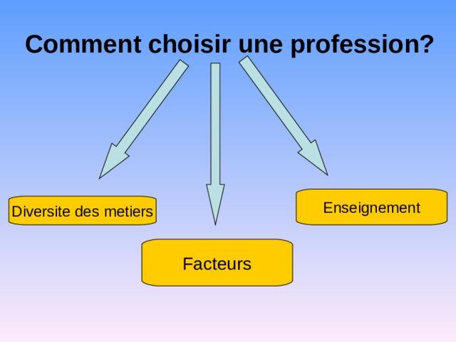 Comment choisir une profession? Enseignement Diversite des metiers Facteurs