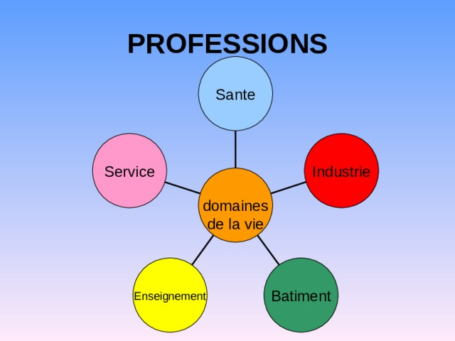 PROFESSIONS Sante Service Industrie domaines de la vie Enseignement Batiment
