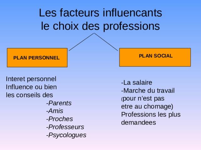 Les facteurs influencants  le choix des professions PLAN SOCIAL PLAN PERSONNEL Interet personnel Influence ou bien les conseils des  -Parents  -Amis  -Proches  -Professeurs  -Psycologues  -Parents  -Amis  -Proches  -Professeurs  -Psycologues  -Parents  -Amis  -Proches  -Professeurs  -Psycologues  -Parents  -Amis  -Proches  -Professeurs  -Psycologues -La salaire -Marche du travail ( pour n'est pas etre au chomage) Professions les plus demandees