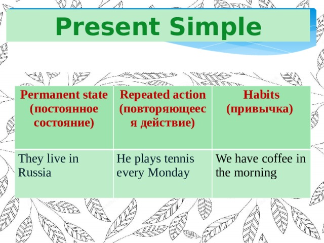 Present Simple Permanent state (постоянное состояние) Repeated action They live in Russia (повторяющееся действие)  Habits He plays tennis every Monday  (привычка) We have coffee in the morning