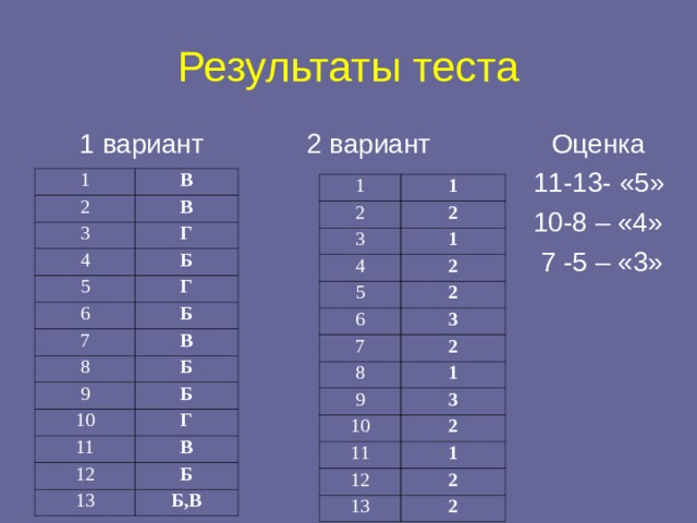 Результаты теста  1 вариант  2 вариант Оценка  11-13- «5»  10-8 – «4»  7 -5 – «3» 1 В 2 В 3 Г 4 Б 5 Г 6 Б 7 8 В Б 9 Б 10 Г 11 В 12 Б 13 Б,В 1 1 2 2 3 1 4 2 5 2 6 3 7 2 8 1 9 3 10 2 11 1 12 2 13 2