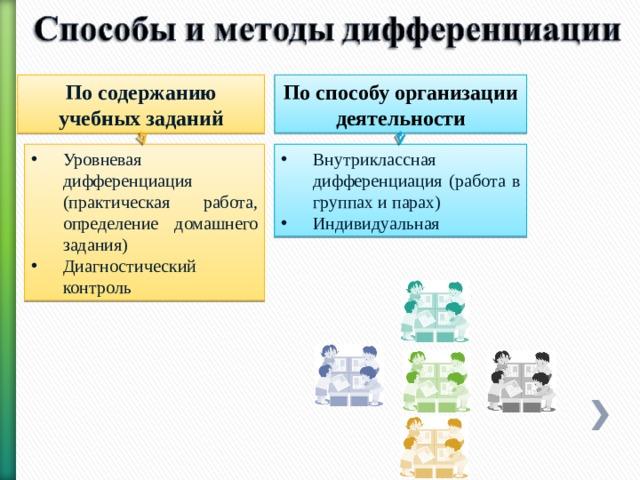 По содержанию учебных заданий По способу организации деятельности
