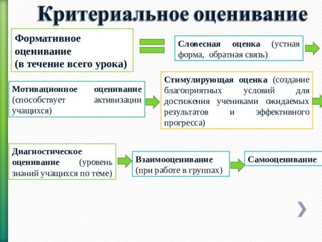 Формативное оценивание (в течение всего урока) Словесная оценка (устная форма, обратная связь) Стимулирующая оценка (создание благоприятных условий для достижения учениками ожидаемых результатов и эффективного прогресса) Мотивационное оценивание (способствует активизации учащихся) Диагностическое оценивание (уровень знаний учащихся по теме) Взаимооценивание (при работе в группах) Самооценивание
