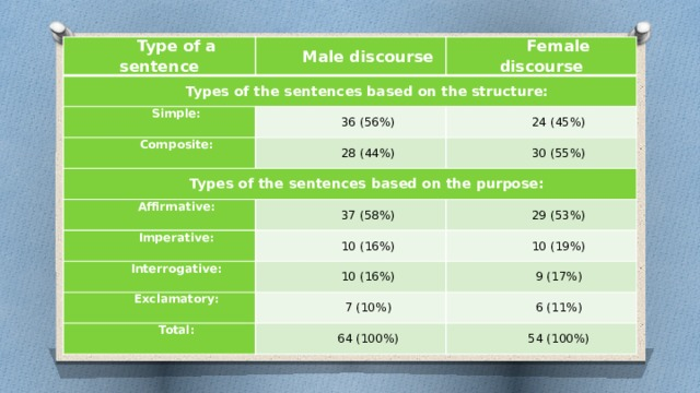 Type of a sentence Types of the sentences based on the structure: Male discourse Female discourse Simple: 36 (56%) Composite: 24 (45%) 28 (44%) Types of the sentences based on the purpose: 30 (55%) Affirmative: 37 (58%) Imperative: Interrogative: 29 (53%) 10 (16%) 10 (19%) 10 (16%) Exclamatory: 9 (17%) 7 (10%) Total: 6 (11%) 64 (100%) 54 (100%)