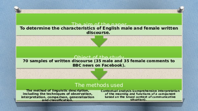 Object of the study The aim of the paper To determine the characteristics of English male and female written discourse. 70 samples of written discourse (35 male and 35 female comments to BBC news on Facebook). The methods used The method of linguistic description, including the techniques of observation, interpretation, comparison, generalization and classification. Contextual analysis (comprehensive interpretation of the meaning and functions of a component based on the broad context of communicative situation).